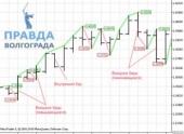 Графики баров на валютном рынке